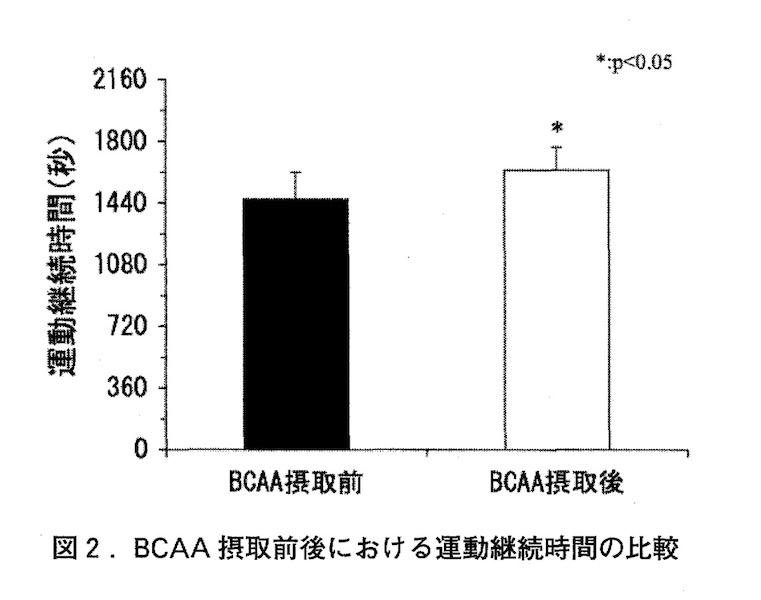 BCAA摂取前とBCAA摂取後のスタミナの違い