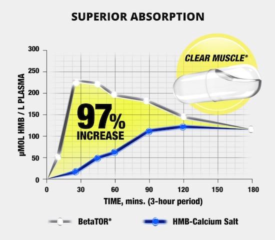 クリアマッスルのほうが普通のhmbよりも吸収が早い