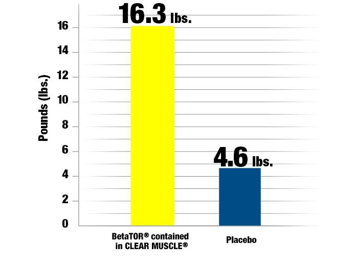 クリアマッスルを摂取したグループは、3ヶ月で8kgの筋肉を増やした