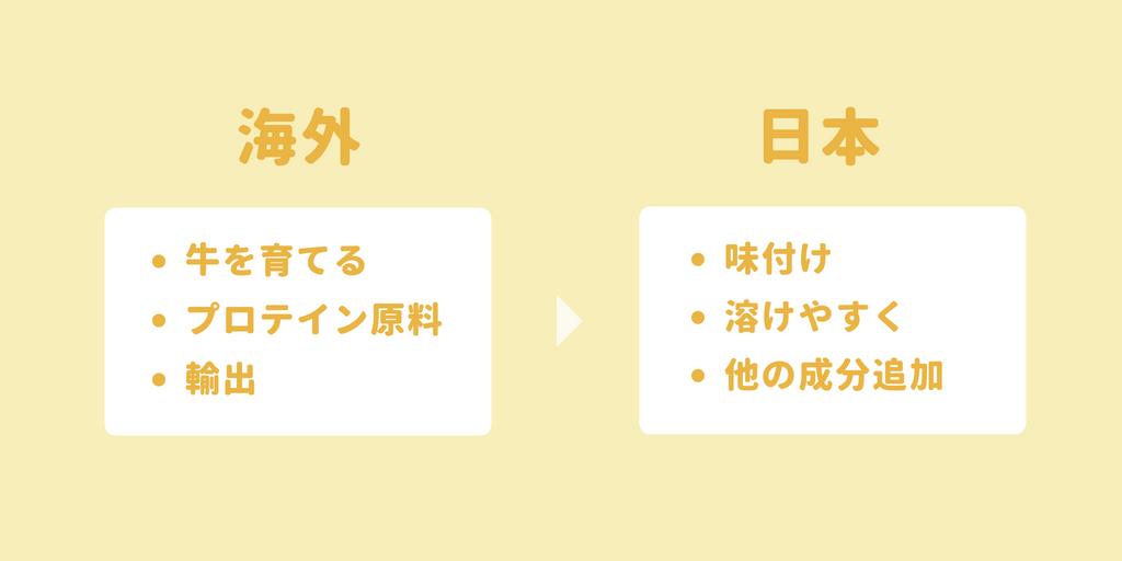 日本メーカーはプロテイン原料を加工して販売する