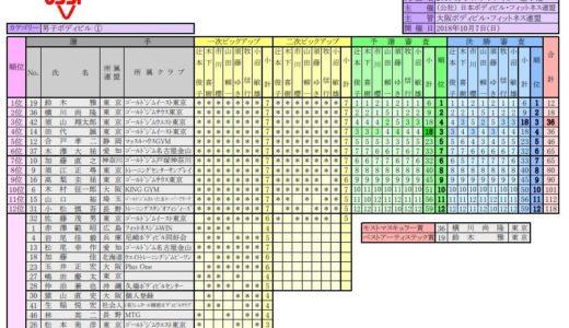 ミスター日本2018結果:鈴木雅選手が9連覇、横川選手が準優勝